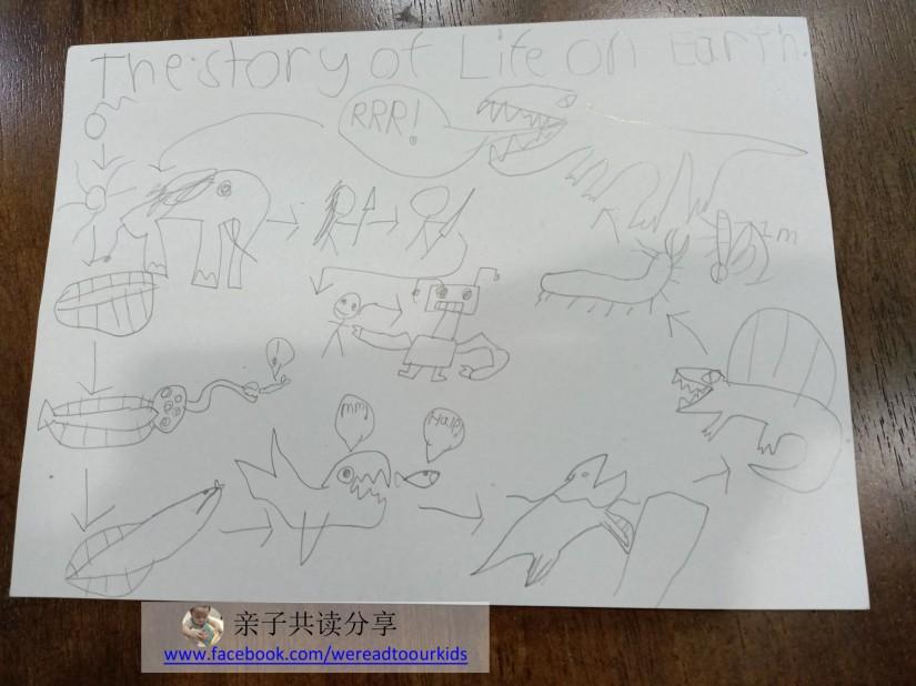 一位老师即将离职,小瓜大概觉得教科学的老师,要送跟科学有关的画画比较贴切,于是这幅多多版的进化史就诞生了。